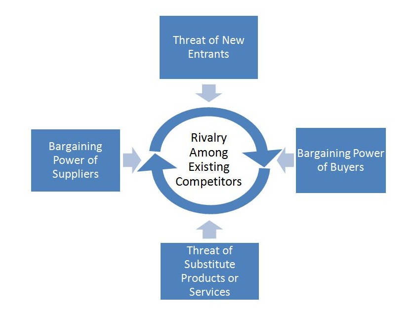 michael porter's five forces model Porter's five forces model - example: commercial airline industry in 1979, harvard business review published how competitive forces shape strategy by a young economist and associate professor, michael e porter.