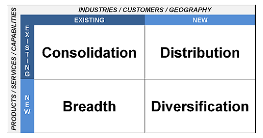 The Opportunity Matrix