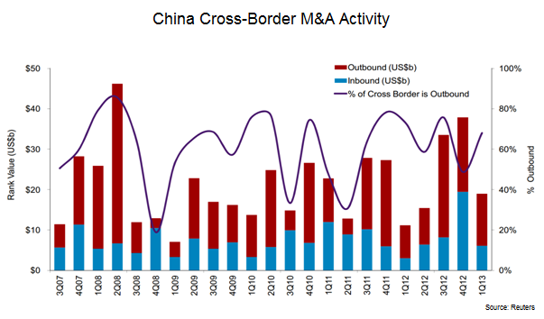 China Cross-Border M&A Activity