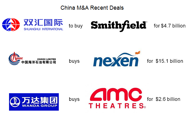 China M&A Recent Deals