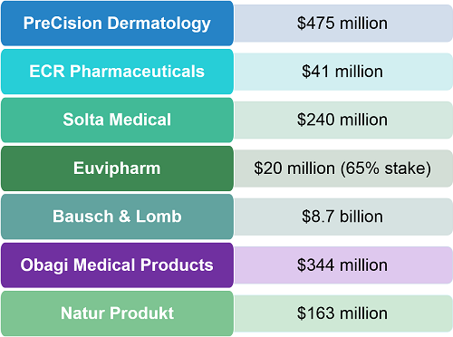 Valeant Pharmaceutical's recent acquisitions include Bausch & Lomb