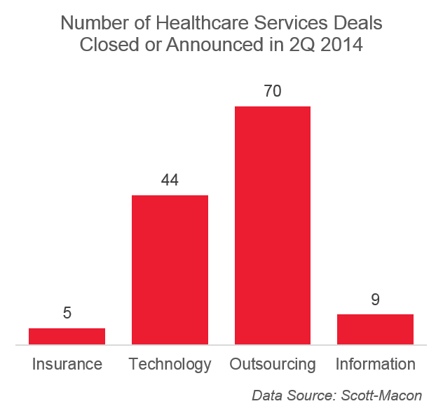 Healthcare Services Mergers 2Q 2014