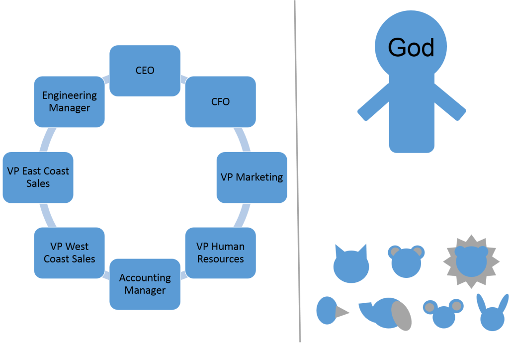 Company Culture Diagram