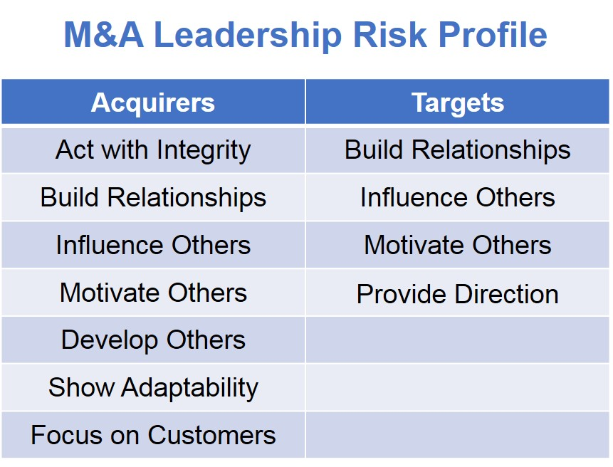 M&A Leadership Risk Profile