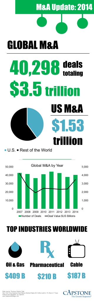 Mergers and Acquisitions 2014 Year Review Infographic by Capstone