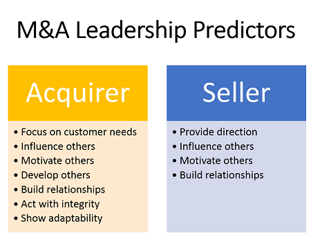 M&A Leadership Predictors
