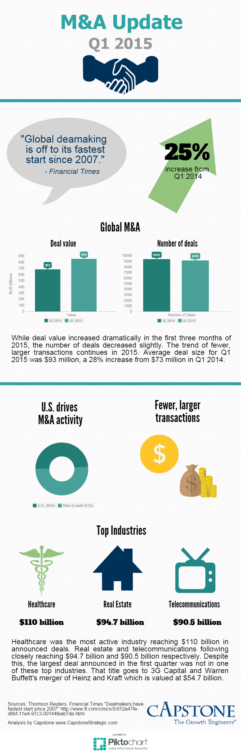 M&A Update Q1 2015 Infographic