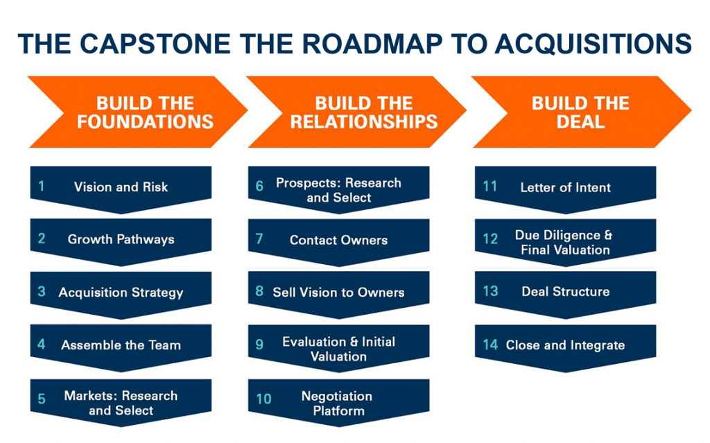 Capstone Roadmap to Acquisitions