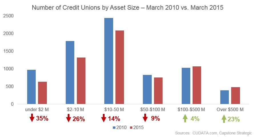 Credit union consolidation continues. There were about 14% fewer credit unions in March 2015 than March 2010.