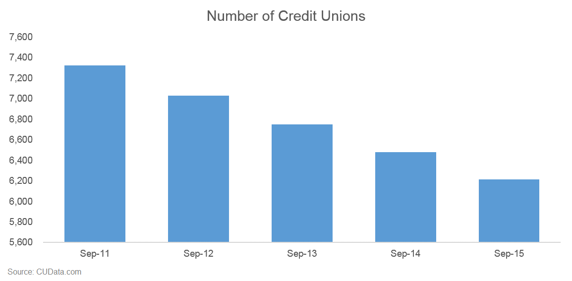 Credit Union mergers and consolidation.