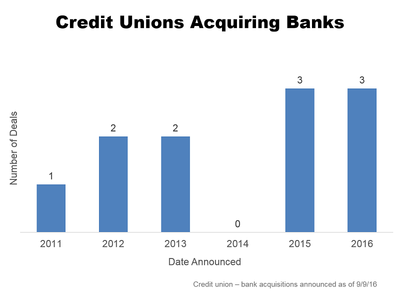 Since 2011, 11 credit union - bank acquisitions have been announced.