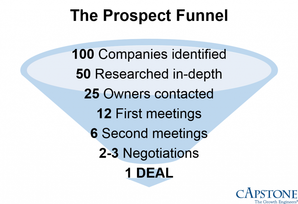 The Prospect Funnel