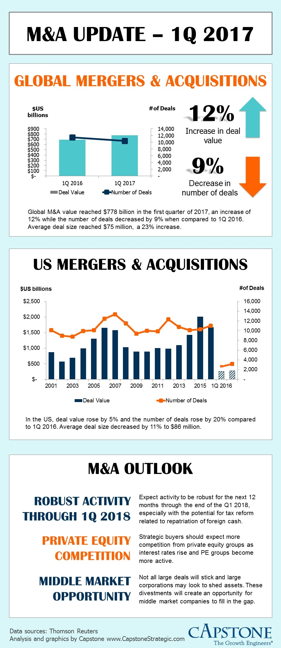 M&A Update 1Q 2017 - Capstone Strategic