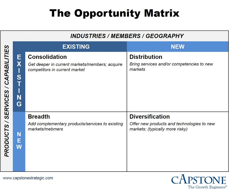 Credit Union Opportunity Matrix