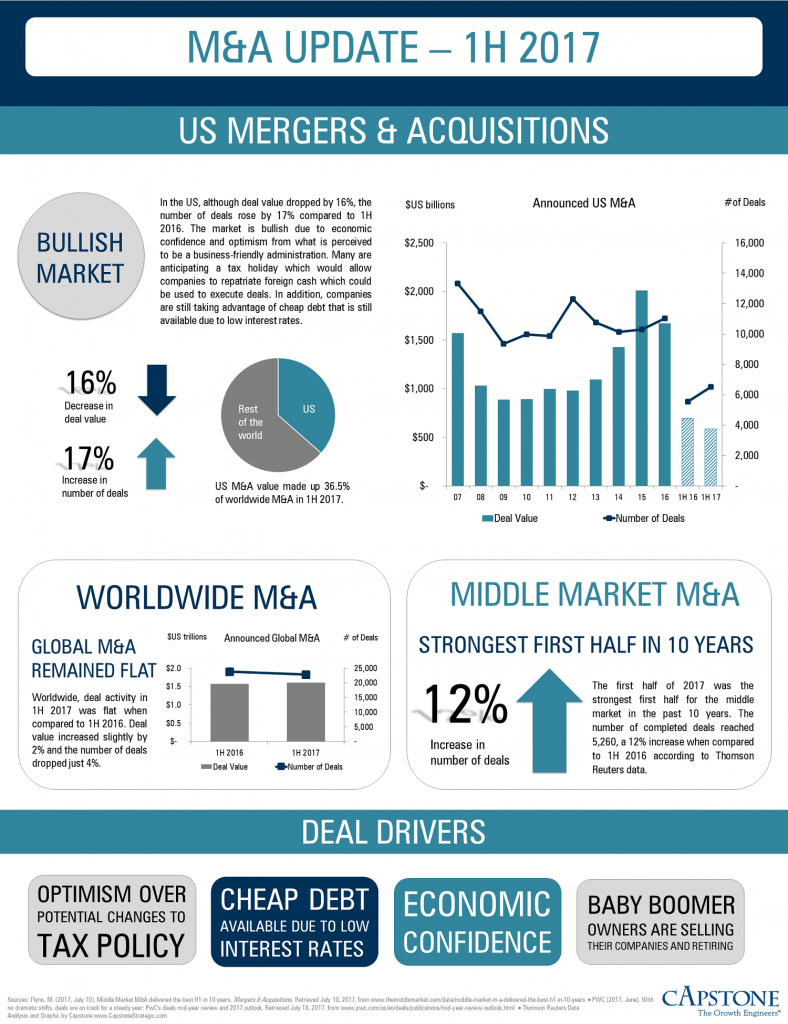 M&A Update 1H 2017 INFOGRAPHIC