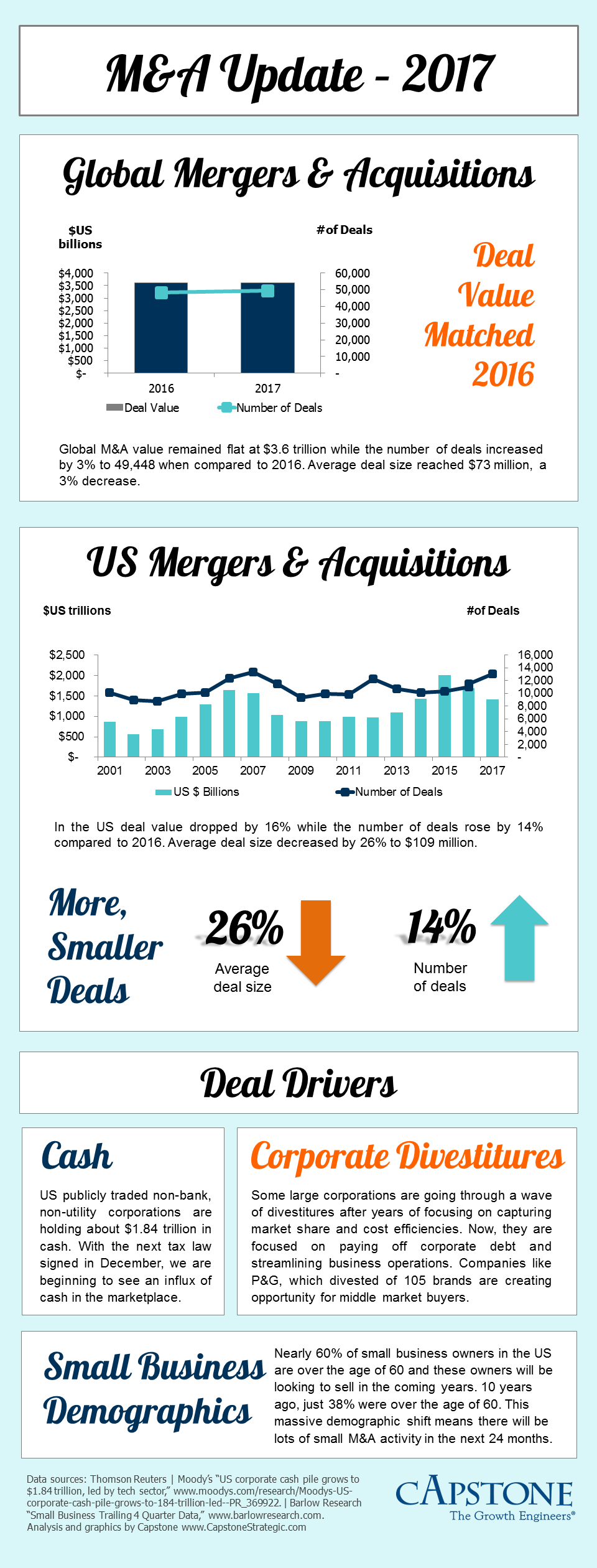 M&A full year 2017