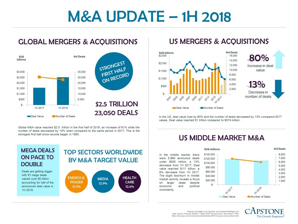 M&A Update 1H 2018 Capstone Infographic