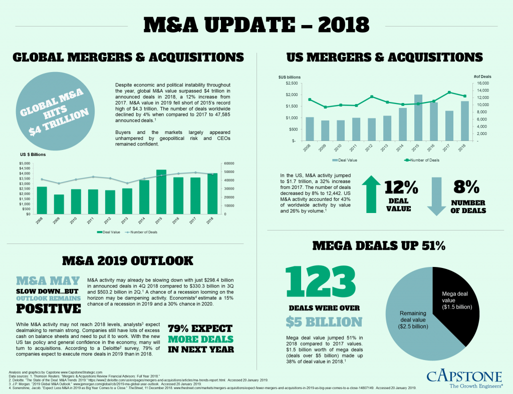 M&A Update - Full Year 2018 Capstone Infographic