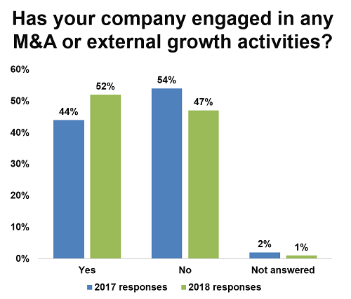52% of executives pursued M&A and external growth in 2018, up from 44% in 2017.